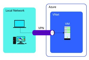 overview of virtual networks in Microsoft Azure by David Papkin